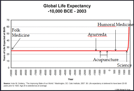 Life Expectancy and Science