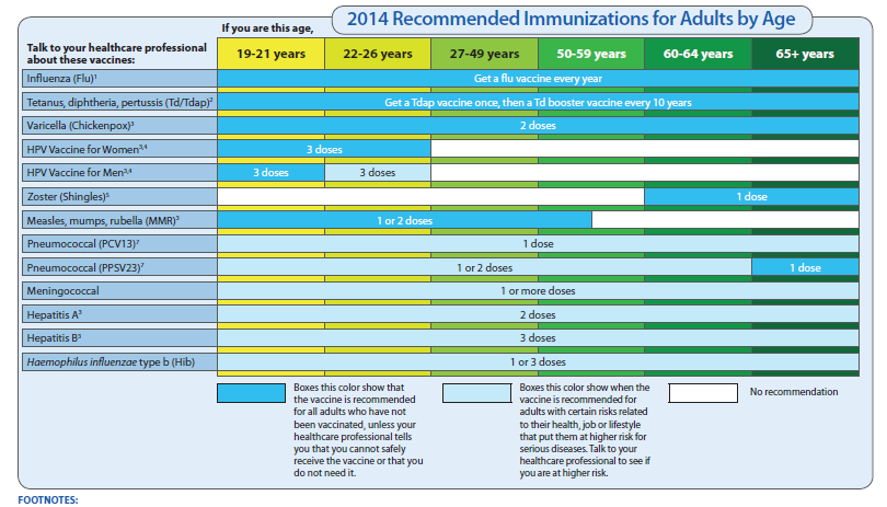 Adult Vaccination Schedule