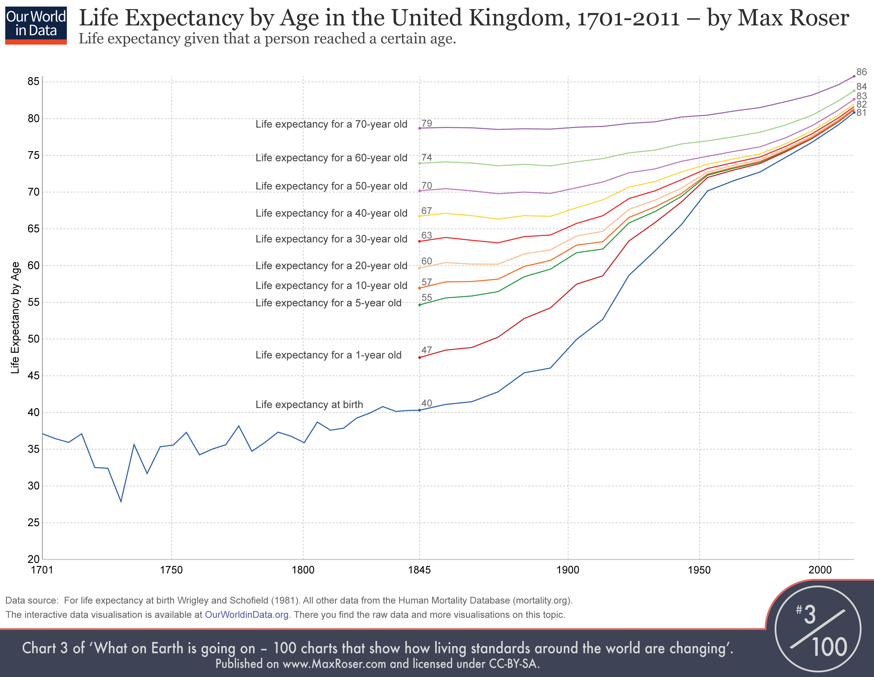 Life Expectancy by Age
